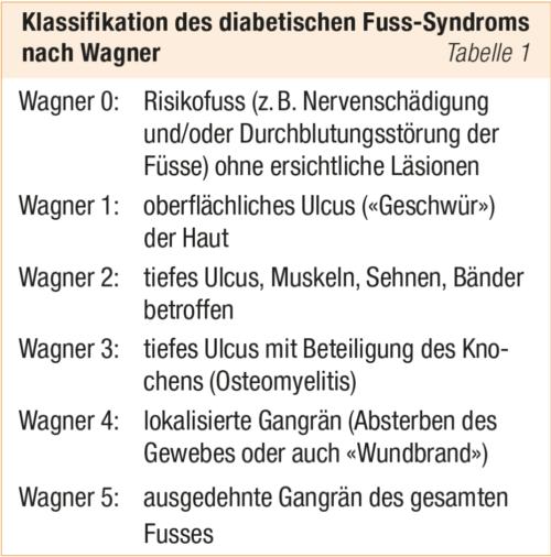Fusssprechstunde Tabelle Klassifikation Wagner