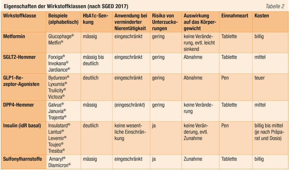 Tabelle Eigenschaften Der Wirkstoffklassen