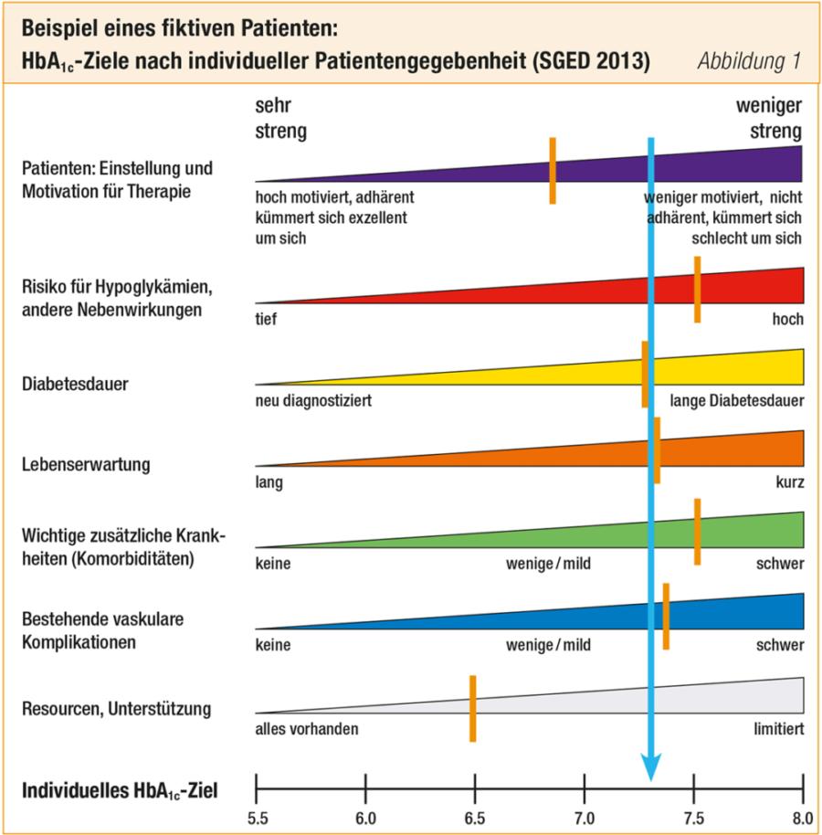 Tabelle HbA1c Ziele Nach Individ Patientengegebenheit