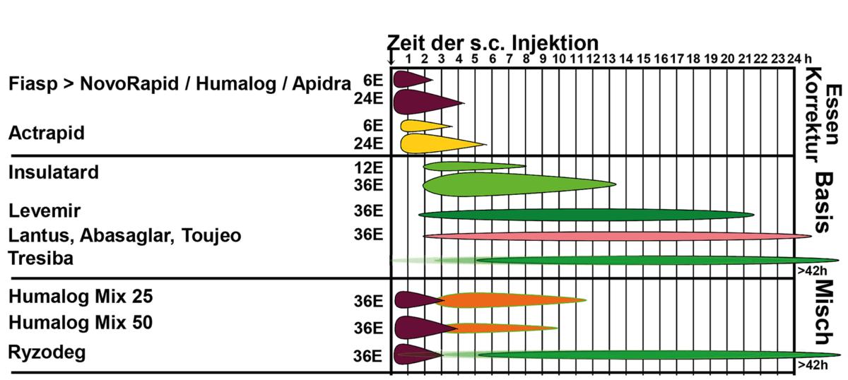 Wirkprofil Insuline in der Schweiz