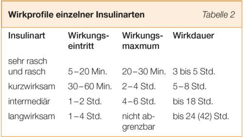 Wirkprofile einzelner Insulinarten