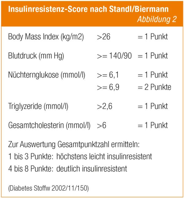 Tabelle Insulinresistenz Score