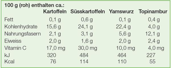 Tabelle Kartoffeln Suesskartoffeln 100 G