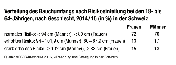 Verteilung des Bauchumfangs nach Risikoeinteilung