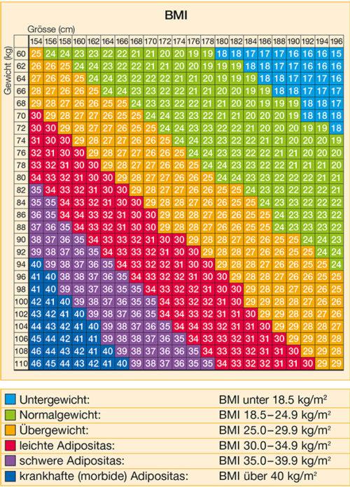 Tabelle BMI