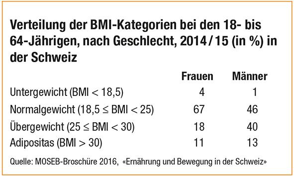 Verteilung der BMI-Kategorien