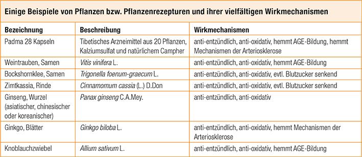 Tabelle Pflanzliche Arzneimittel