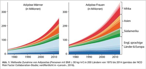 Tabelle Weltweite Zunahme Von Adipositas