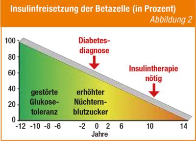 Tabelle Insulinfreisetzung