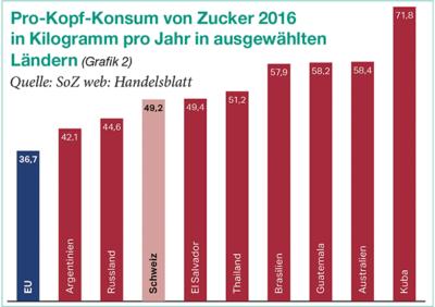 Tabelle: pro Kopf Konsum von Zucker 2016