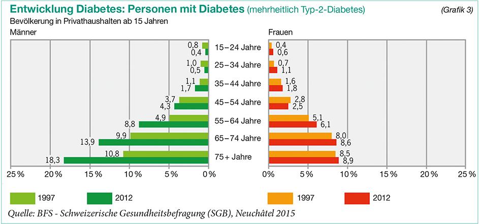 Tabelle: Entwicklung Diabetes (mehrheitlich Typ-2-Diabetes