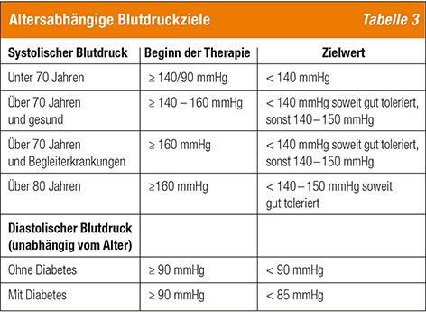 Tabelle Altersabhaengige Blutdruckziele