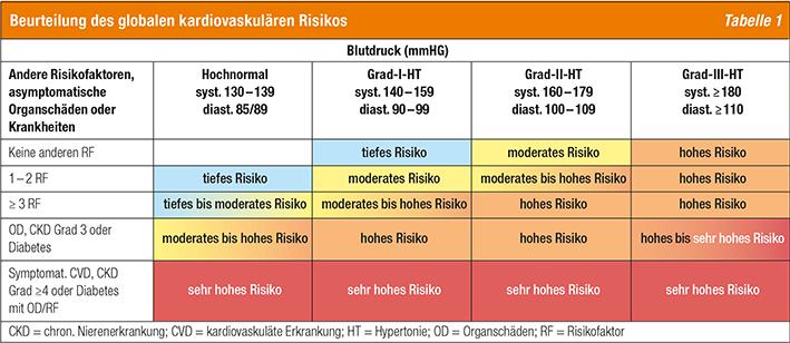 Tabelle Beurteilung Des Globalen Kardiovaskulaeren Risikos
