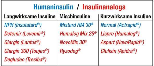Tabelle Humaninsulin Insulinanaloga
