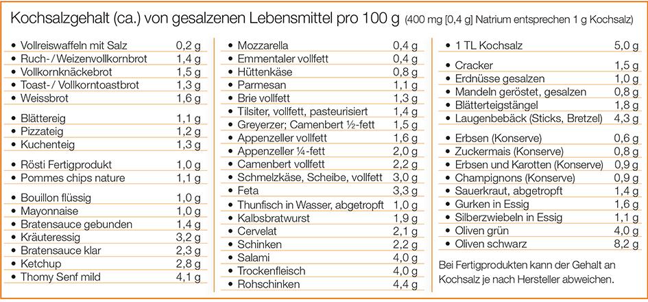 Tabelle Kochsalzgehalt