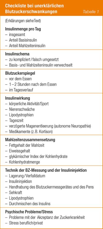 Tabelle Gründe der unerklärlichen Blutzuckerschwankungen