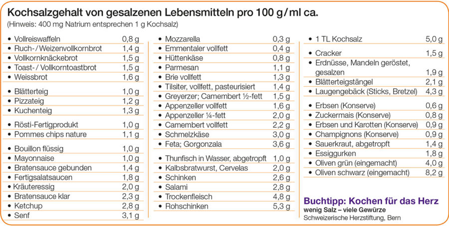 Tabelle Kochsalzgehlt verschiedener Lebensmittel