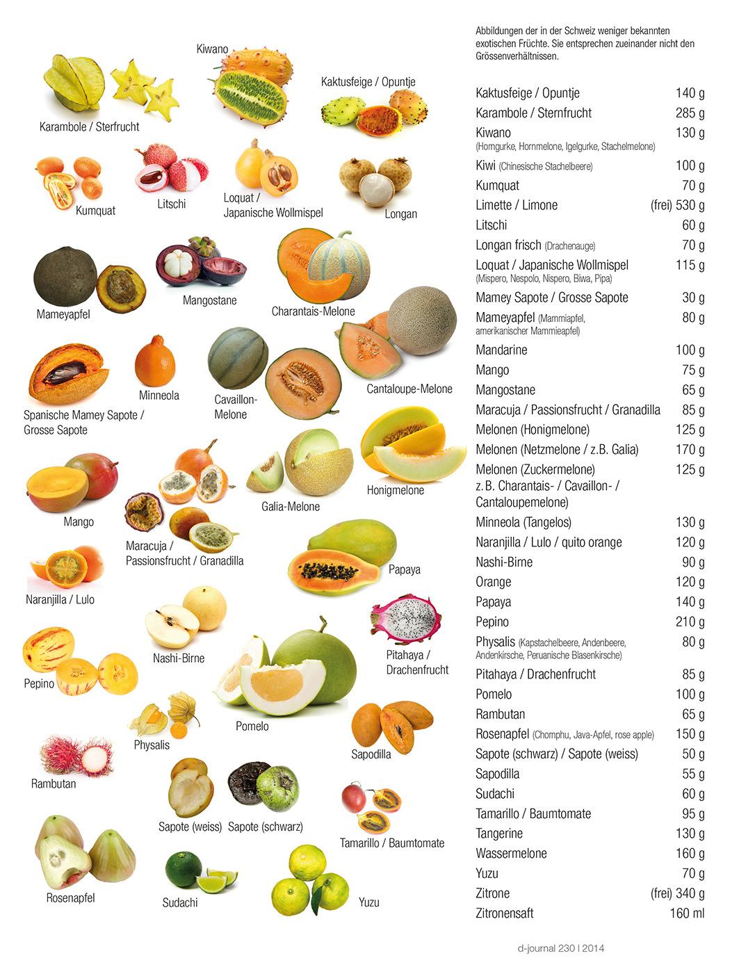 Exotische Früchte und ihe Kohlenhydrate 2