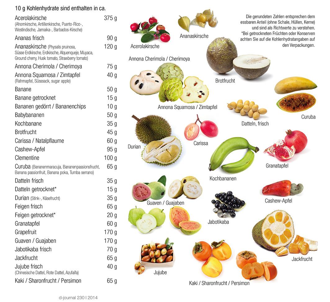 Exotische Früchte und ihre Kohlenhydrate 1