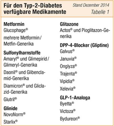 Tabelle Typ 2 Medikamente (Stand Dezember 2014)