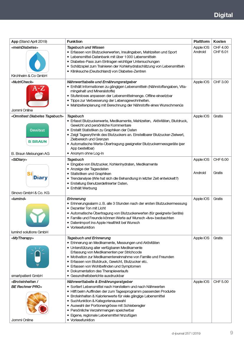 Tabelle mit den beschriebenen Apps